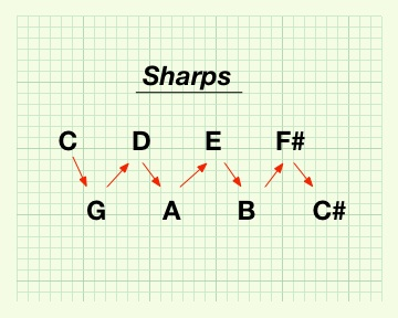 Flattened Circle of Fifths - Sharps