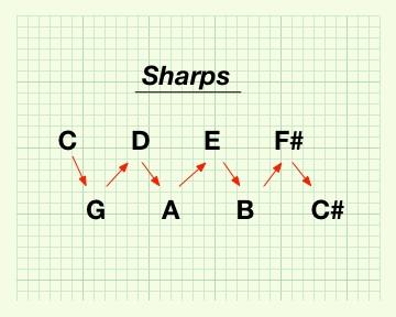 Flattened Circle of Fifths - Sharps