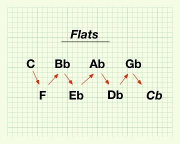 Flattened Circle of Fifths - Flats